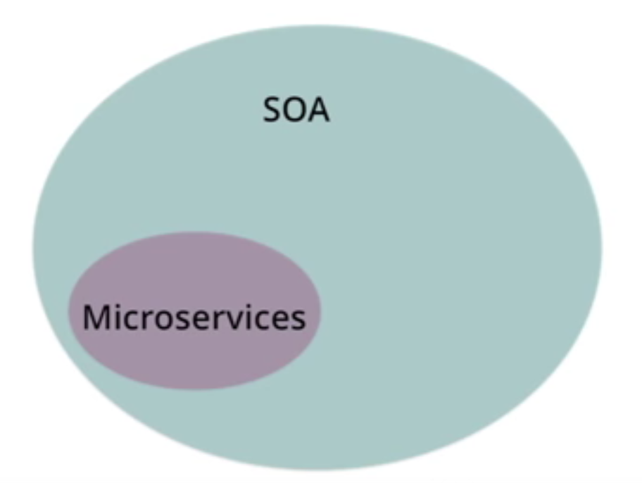 The Difference Between SOA and Microservices?