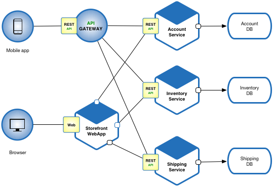 Designing a Microservices Architecture for Failure