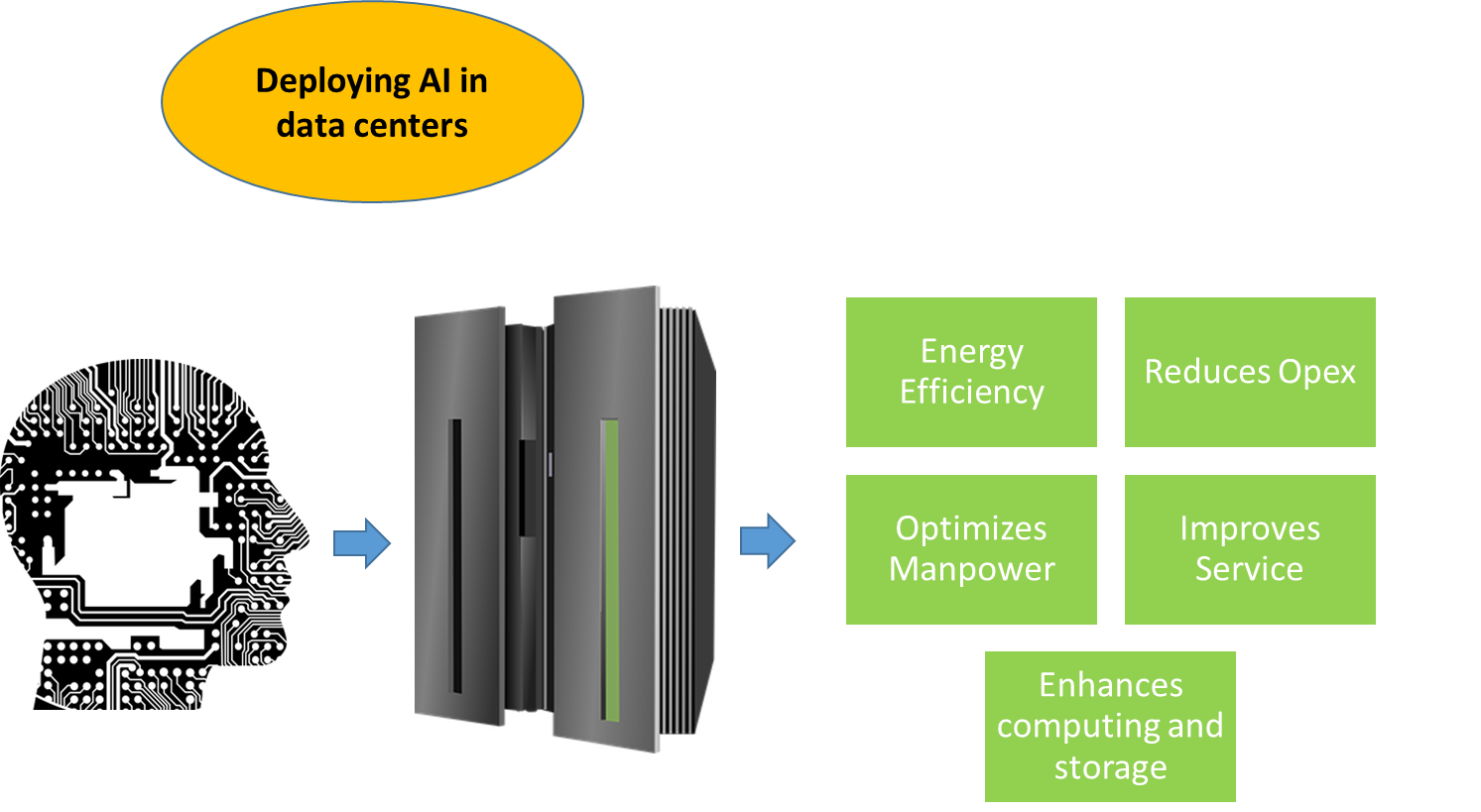 How artificial intelligence makes datacenters smarter