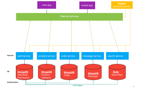 How to plan a microservice implementation