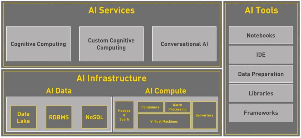 The Rise Of Artificial Intelligence As A Service In The Public Cloud