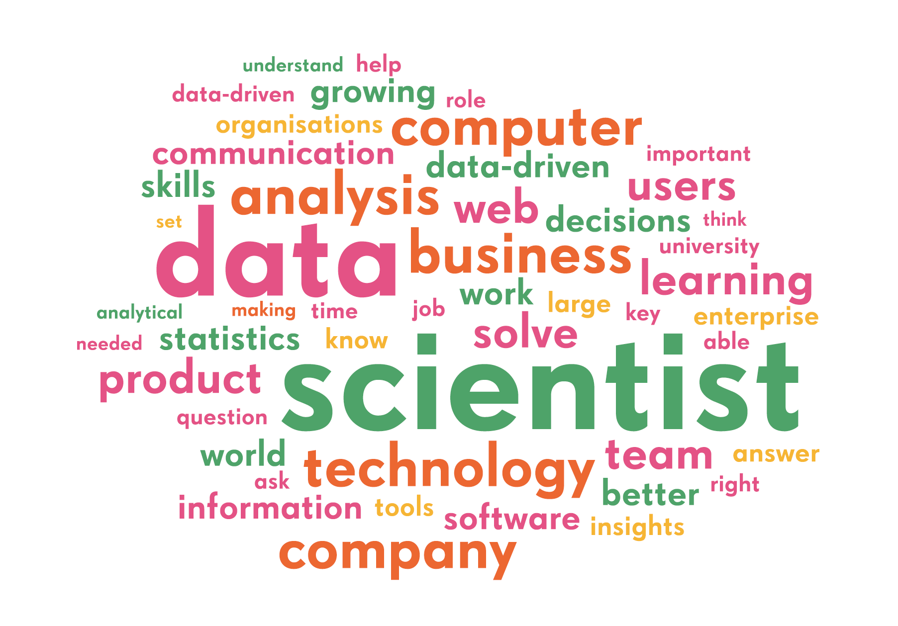 As machine learning evolves, we need to update the definition of 'data scientist'