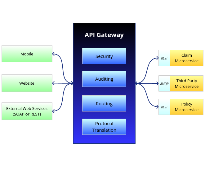 The value of APIs and microservices gateway tools