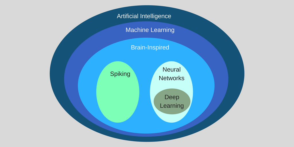 AI vs. Machine Learning vs. Deep Learning
