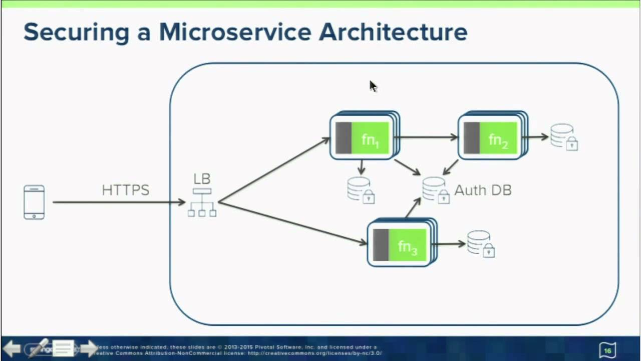 3 Tips for Securing Microservices