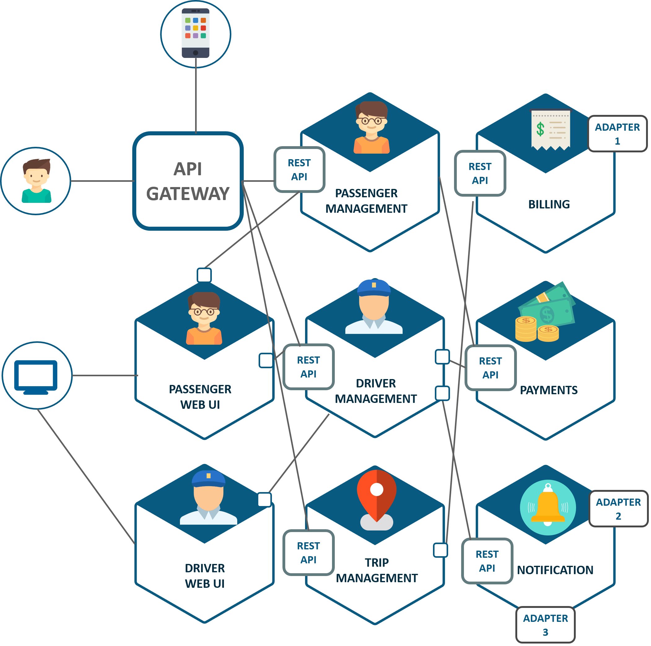 Microservices – Artificial Intelligence Universe