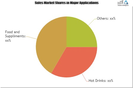 Roast and Ground Coffee Market Is Thriving Worldwide with Bewley's, Caffe Nero, Coffee Beanery, Coffee Republic
