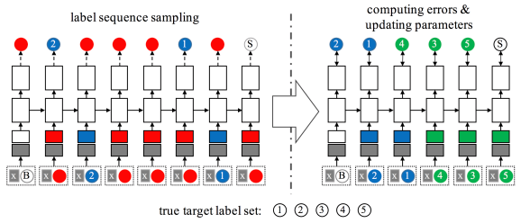 Amazon researchers boost multilabel classification efficiency