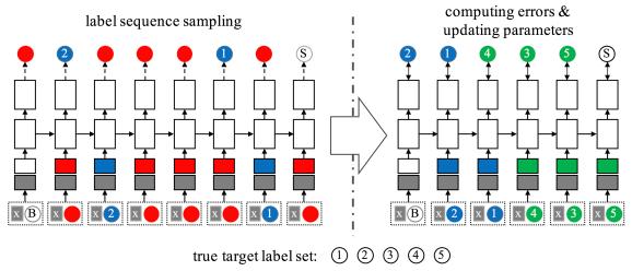 Amazon researchers boost multilabel classification efficiency