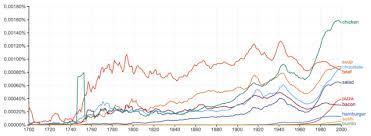 Culturomics: Using Big Data to Study Human Behavior