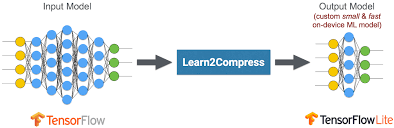 8 NEURAL NETWORK COMPRESSION TECHNIQUES FOR ML DEVELOPERS