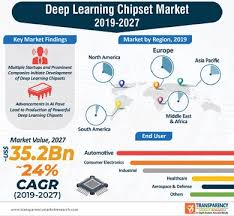 Rise in valuation of deep learning chipset market