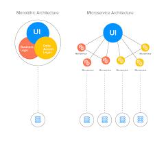 Migrating a Monolithic Architecture to Microservice Architecture