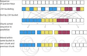 Google Open-Sources Reformer Efficient Deep-Learning Model