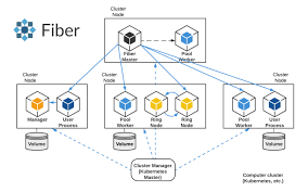 Uber and OpenAI Introduce Fiber, a New Library for Distributed Machine Learning