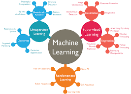 10 common uses for machine learning applications in business