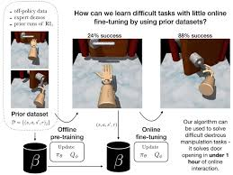 An algorithm that merges online and offline reinforcement learning