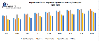 AI and Big Data Analytics in Telecoms Market Focuses on SWOT analysis, Industry Synopsis, Development Plans 2020 to 2026