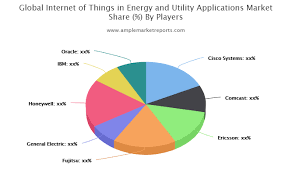 Internet of Things Market to Witness Astonishing Growth by 2025