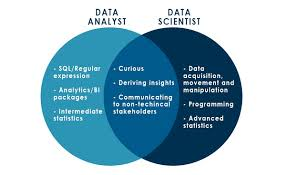 Data Science and Data Analytics – know How They are Different