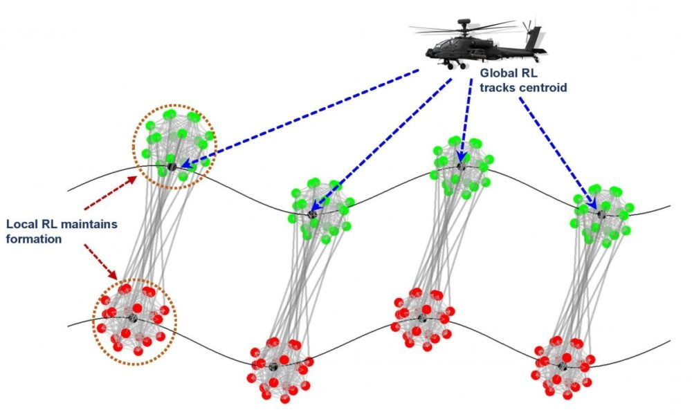 Hierarchical Reinforcement Learning helping Army advance drone swarms