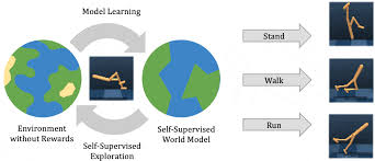 Plan2Explore: Active Model-Building for Self-Supervised Visual Reinforcement Learning