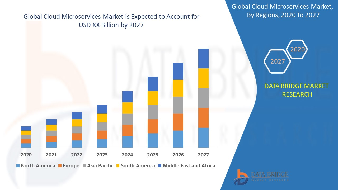 Global Cloud Microservices Market Recent Study of Business Strategies and Latest Rising Trend