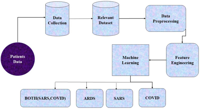 Machine Learning Approach To Detect COVID-19