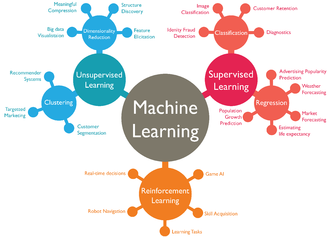 How top tech companies Use data science and Machine Learning