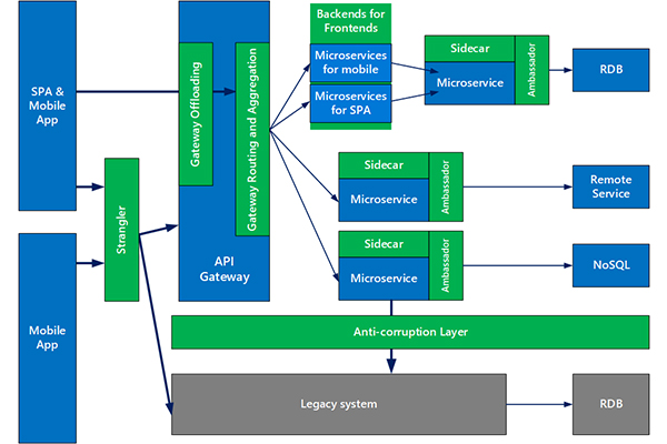 Microservices design patterns and tools to watch in 2021