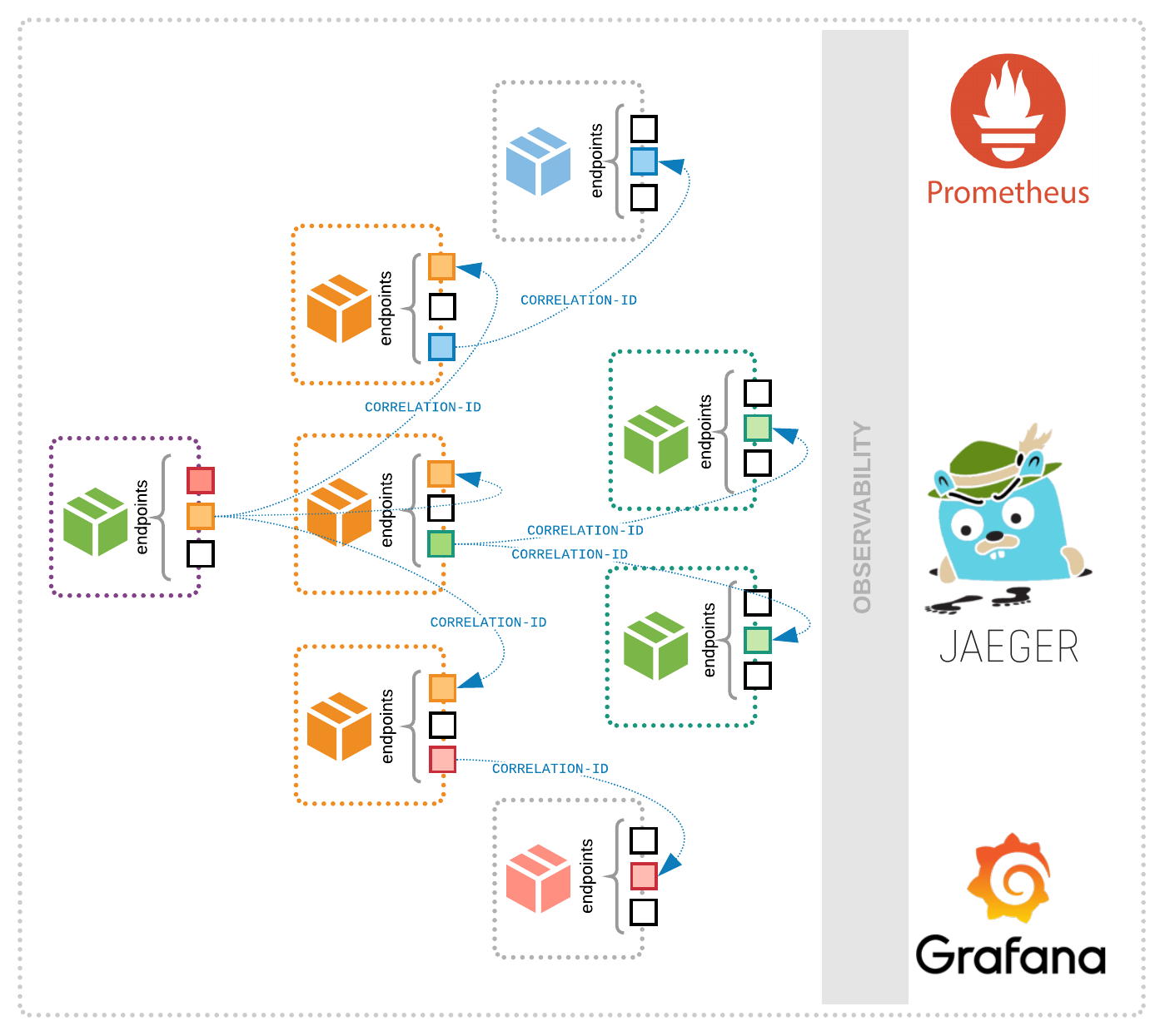 The basics of monitoring and observability in microservices