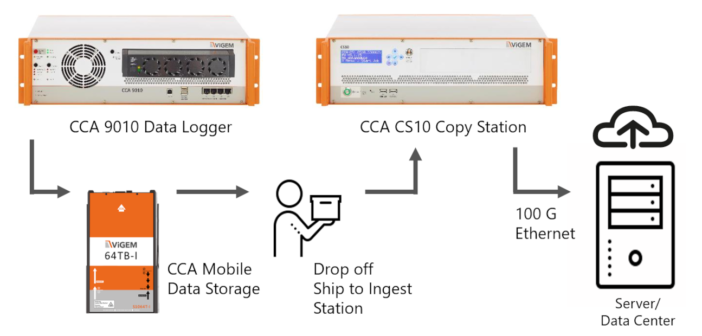 Mobile big data storage solution enables 24/7 AD and ADAS testing