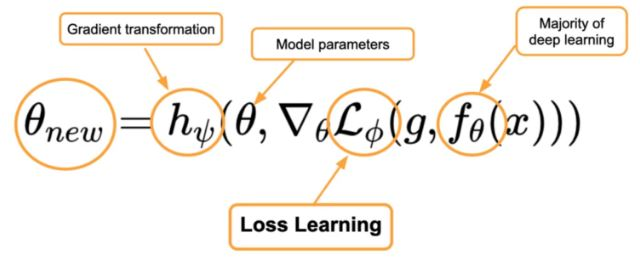 What Is Meta-Learning via Learned Losses (with Python Code)